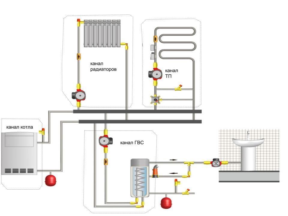 https://sites.google.com/a/microline.ru/wiki/mnogokanalnyj-termostat/nastrojka-i-rabota/utilita-nastrojki-i-otladki/primery-realizacii-sistemy-otoplenia/HVAC_Schematic-2-3.jpg